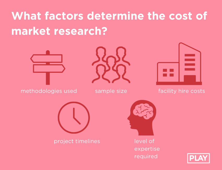 how-much-is-market-research-in-australia